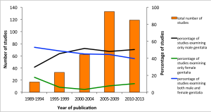 Publication trends: focus on male, female, or both sexes. (From PloS Biol.)
